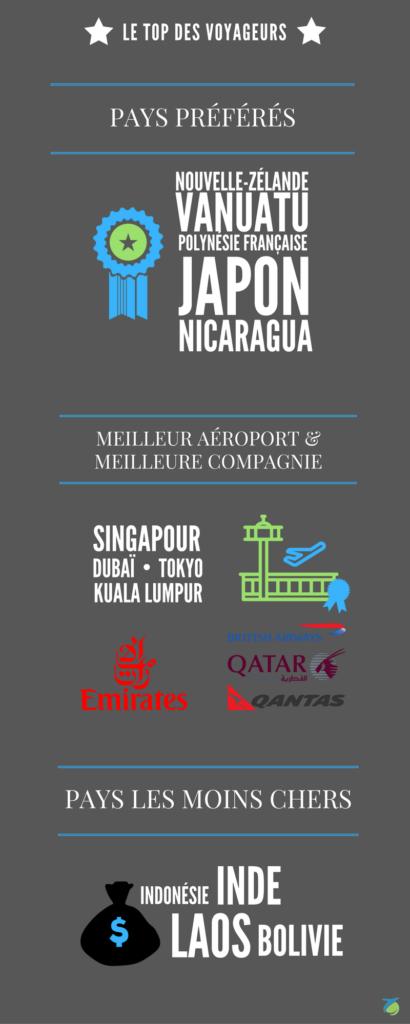 Infographie Zip World : Le TOP des voyageurs