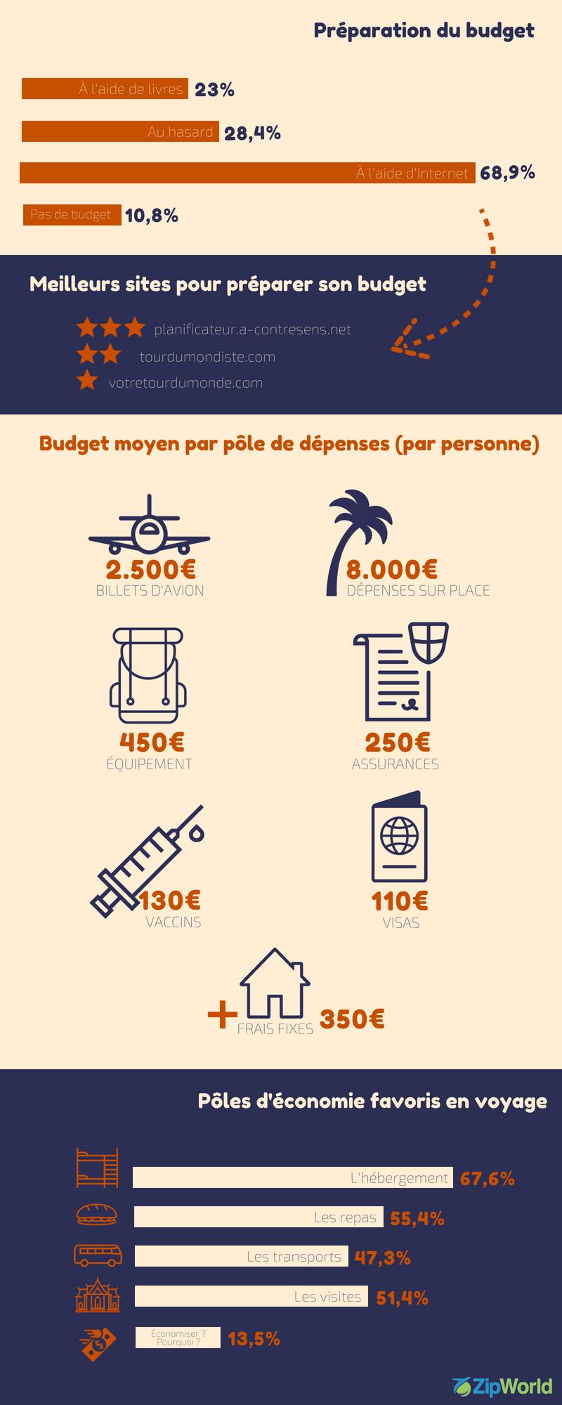 Le budget de voyage - Infographie